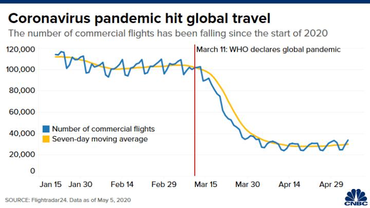 Graph Showing how Coronavirus pandemic impact travel Industry